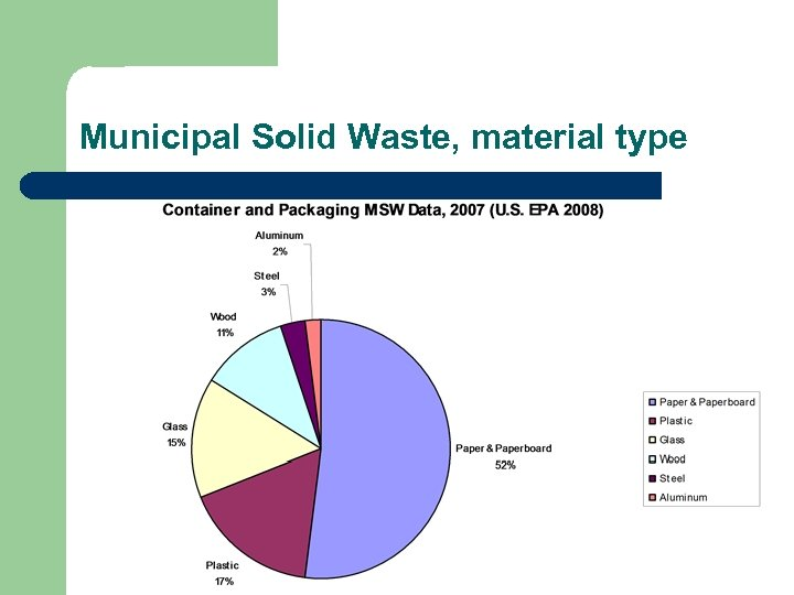 Municipal Solid Waste, material type