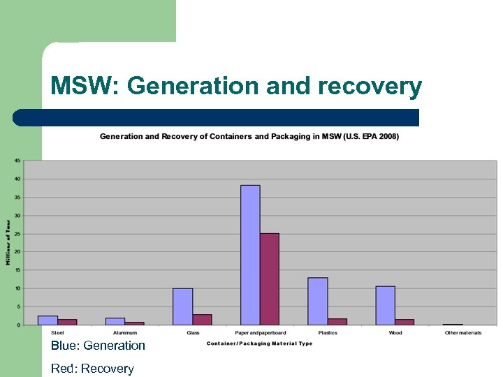 MSW: Generation and recovery Blue: Generation Red: Recovery