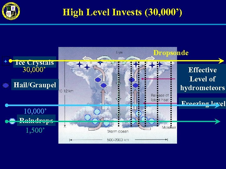 High Level Invests (30, 000') Dropsonde Ice Crystals 30, 000' Hail/Graupel 10, 000' Raindrops