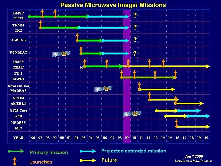 Passive Microwave Imager Missions DMSP SSM/I ? TRMM TMI ? AMSR-E ? WINDSAT ?