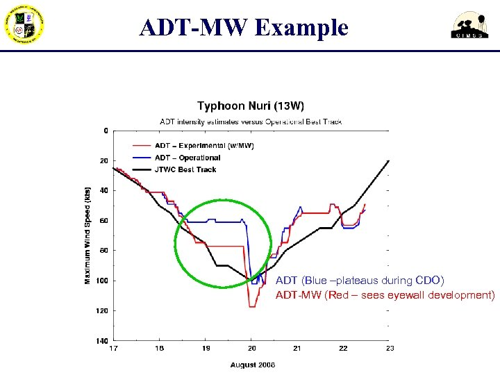 ADT-MW Example ADT (Blue –plateaus during CDO) ADT-MW (Red – sees eyewall development)