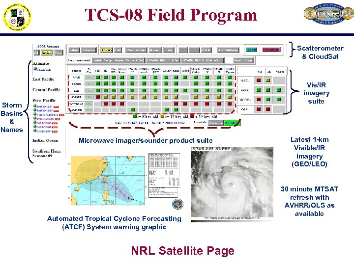 TCS-08 Field Program Scatterometer & Cloud. Sat Vis/IR imagery suite Storm Basins & Names