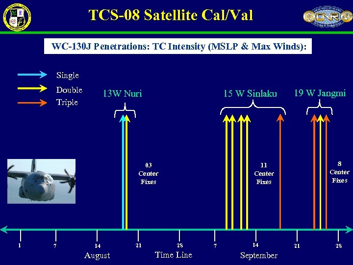 TCS-08 Satellite Cal/Val WC-130 J Penetrations: TC Intensity (MSLP & Max Winds): Single Double