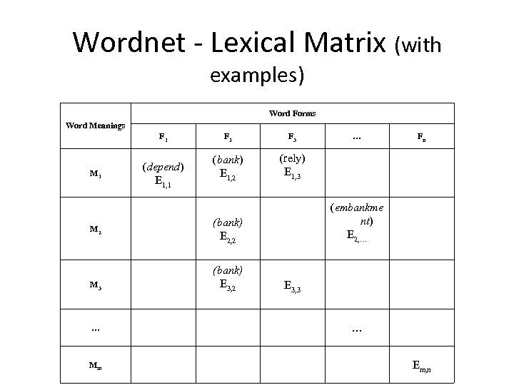 Wordnet - Lexical Matrix (with examples) Word Forms Word Meanings F 1 M 2