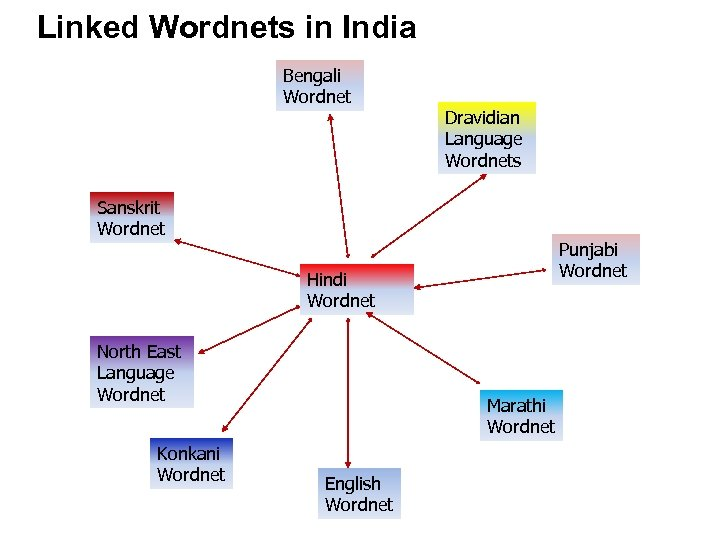 Linked Wordnets in India Bengali Wordnet Dravidian Language Wordnets Sanskrit Wordnet Punjabi Wordnet Hindi