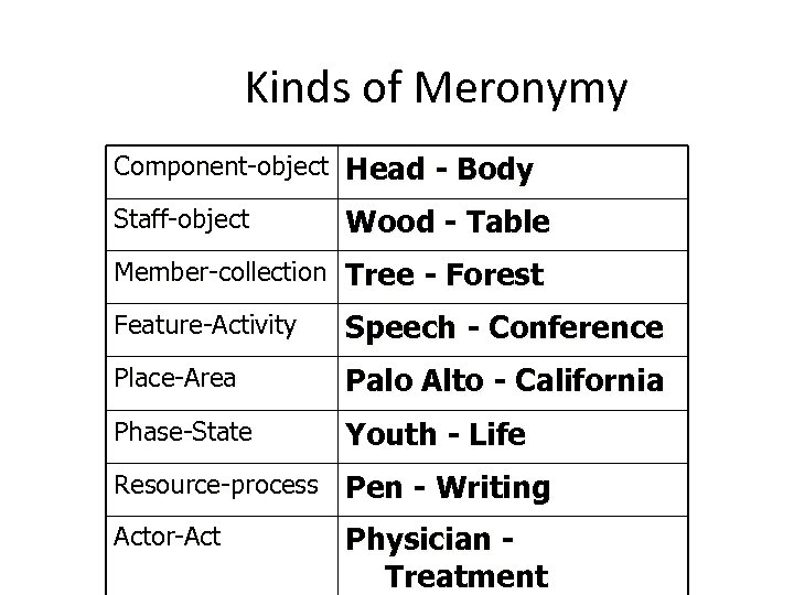 Kinds of Meronymy Component-object Head - Body Staff-object Wood - Table Member-collection Tree -