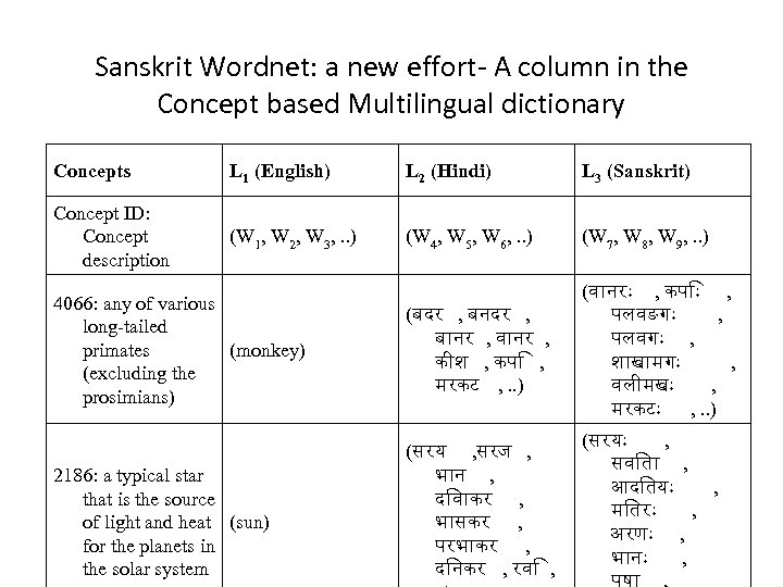 Sanskrit Wordnet: a new effort- A column in the Concept based Multilingual dictionary Concepts