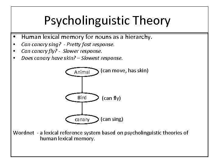 Psycholinguistic Theory • Human lexical memory for nouns as a hierarchy. • • •