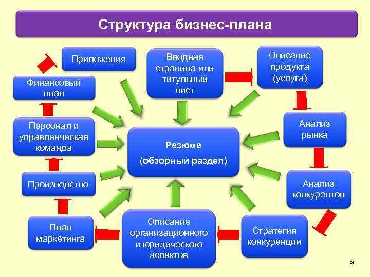 Структура бизнес-плана Приложения Финансовый план Персонал и управленческая команда Вводная страница или титульный лист