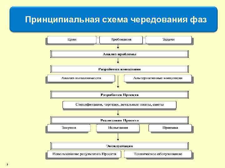 Принципиальная схема чередования фаз 3