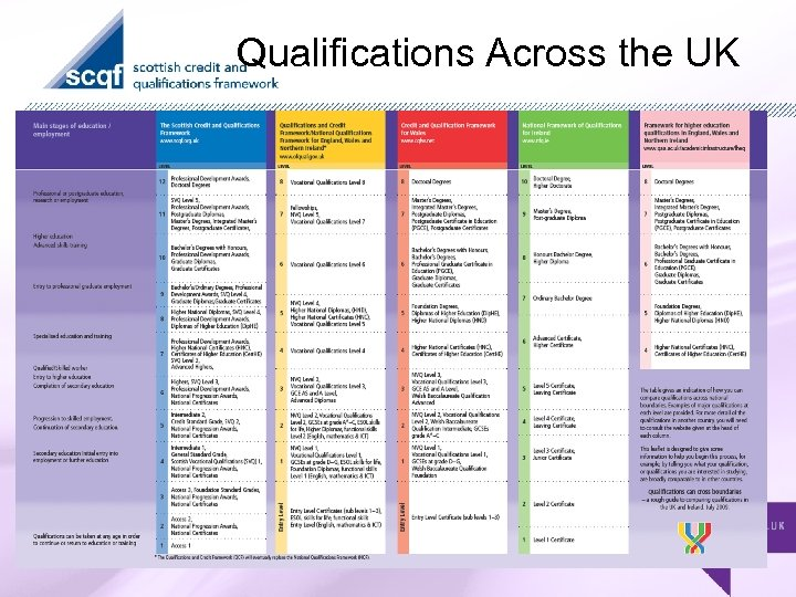 Qualifications Across the UK '