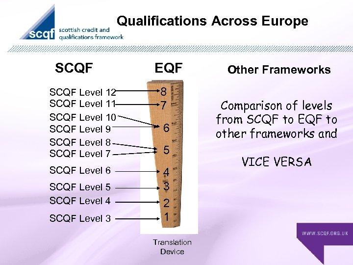 Qualifications Across Europe SCQF EQF SCQF Level 12 SCQF Level 11 SCQF Level 10