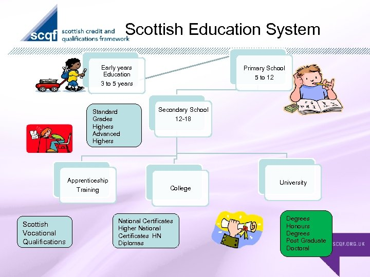 Scottish Education System Early years Education 3 to 5 years Standard Grades Highers Advanced