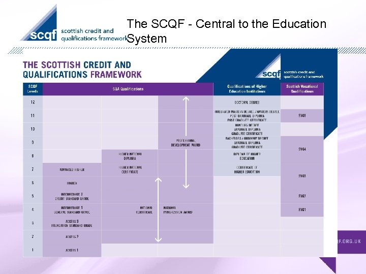 The SCQF - Central to the Education System