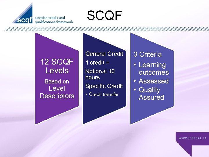SCQF 12 SCQF Levels Based on Level Descriptors General Credit 1 credit = Notional