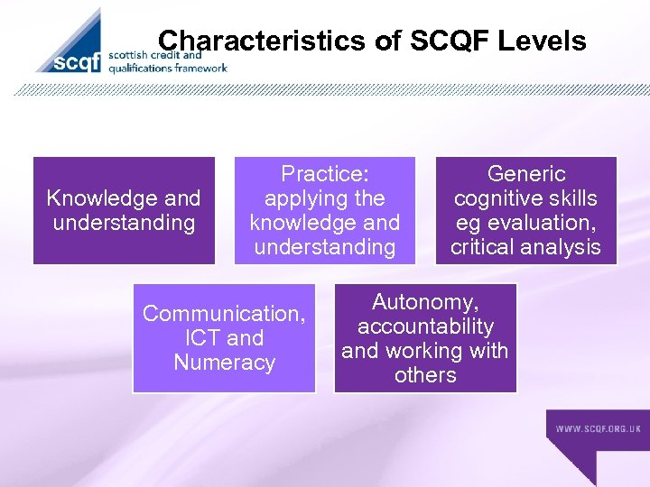 Characteristics of SCQF Levels Knowledge and understanding Practice: applying the knowledge and understanding