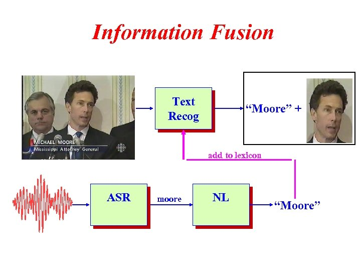 "Information Fusion Text Recog ""Moore"" + add to lexicon ASR moore NL ""Moore"""