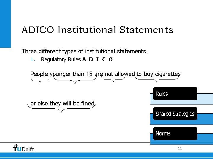 ADICO Institutional Statements Three different types of institutional statements: 1. Regulatory Rules A D