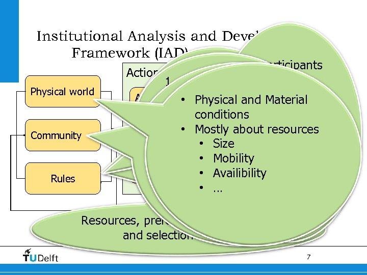 Institutional Analysis and Development Framework (IAD) Physical world Community Rules 1. Participants Action Arena