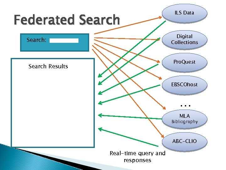 Federated Search ILS Data Digital Collections Search: Pro. Quest Search Results EBSCOhost … MLA