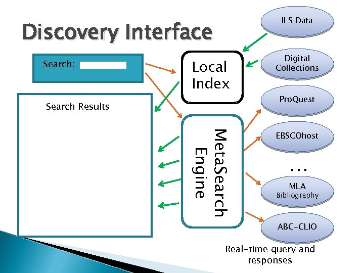 ILS Data Discovery Interface Local Index Digital Collections Meta. Search Engine Search: EBSCOhost Search