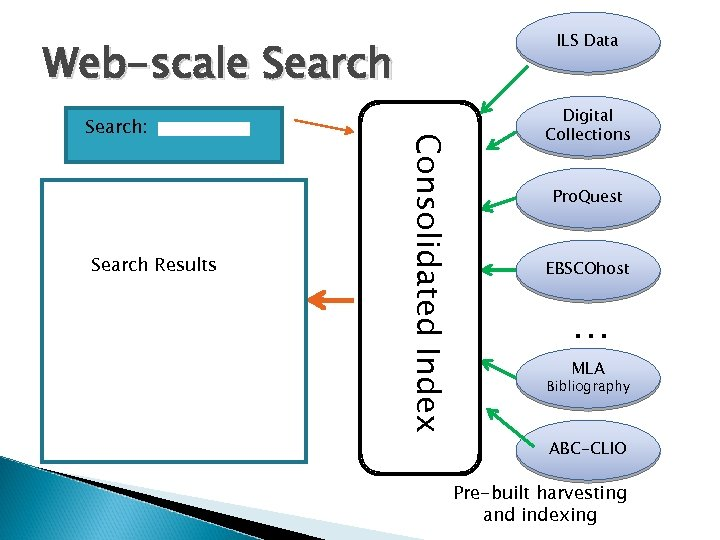 ILS Data Web-scale Search Results Consolidated Index Search: Digital Collections Pro. Quest EBSCOhost …
