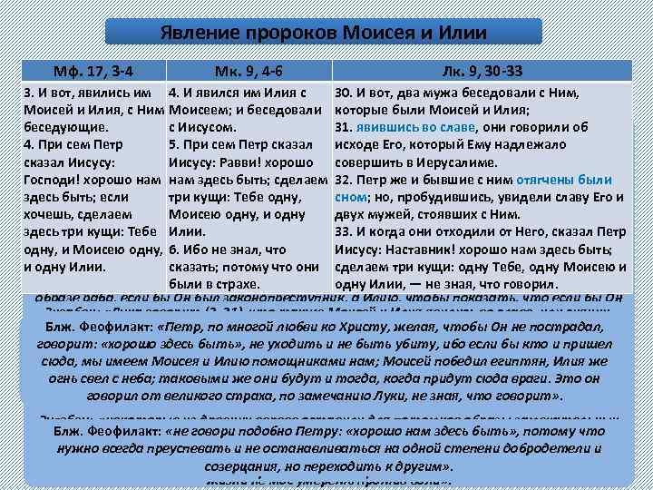 Явление пророков Моисея и Илии Мф. 17, 3 -4 Мк. 9, 4 -6 Лк.