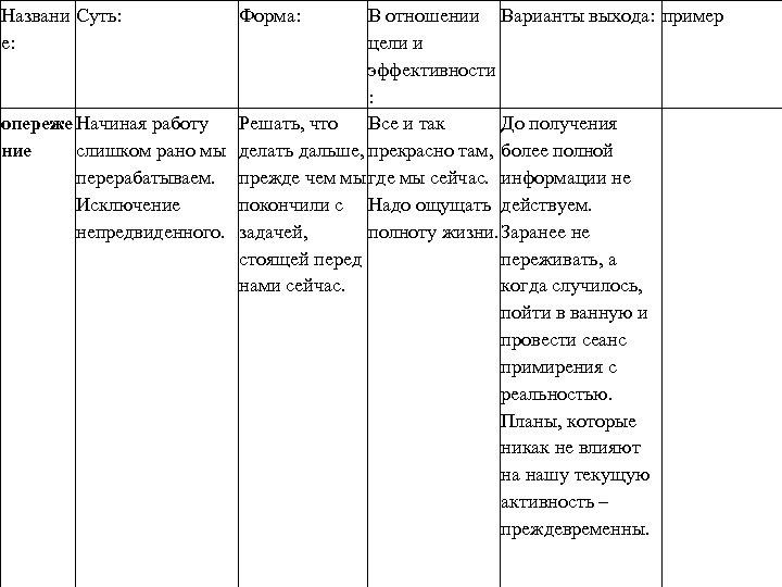 Названи Суть: е: Форма: В отношении Варианты выхода: пример цели и эффективности : опереже