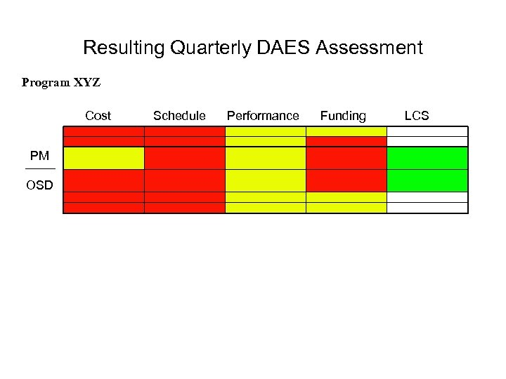 Resulting Quarterly DAES Assessment Program XYZ Cost Schedule Performance Funding LCS PM OSD