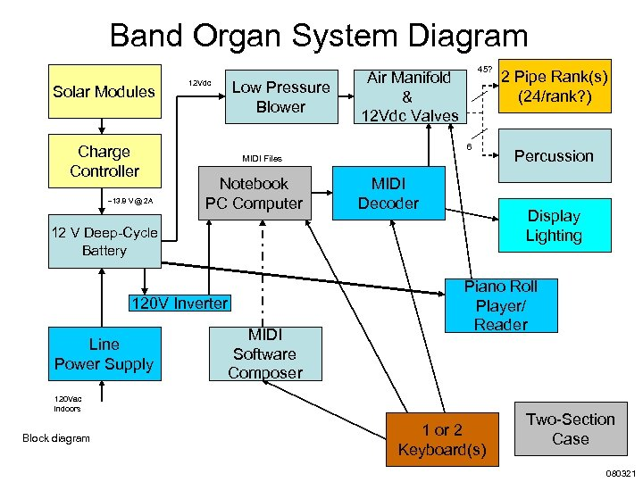 Band Organ System Diagram Solar Modules Charge Controller ~13. 8 V @ 2 A