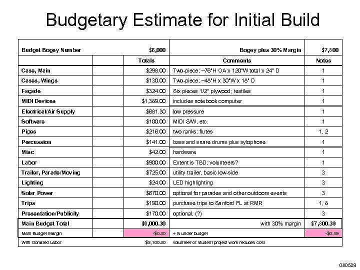 Budgetary Estimate for Initial Build Budget Bogey Number $6, 000 Bogey plus 30% Margin