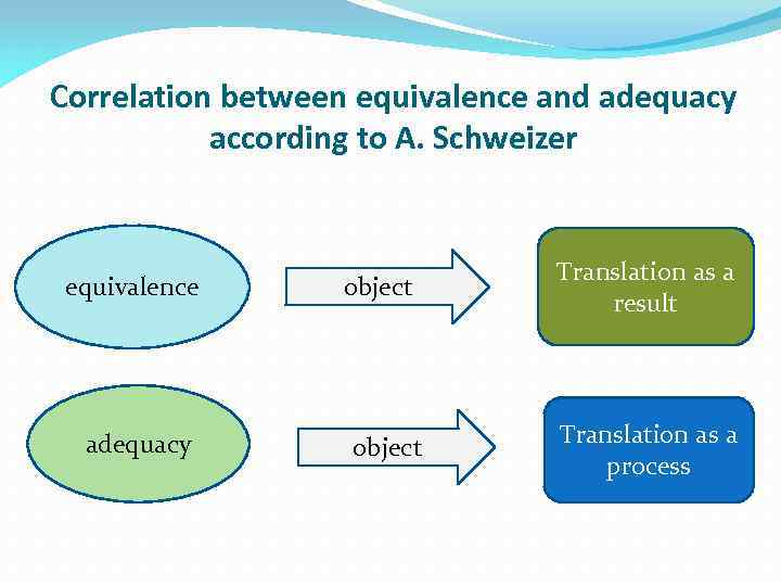 Correlation between equivalence and adequacy according to A. Schweizer equivalence adequacy object Translation as