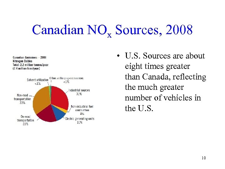 Canadian NOx Sources, 2008 • U. S. Sources are about eight times greater than