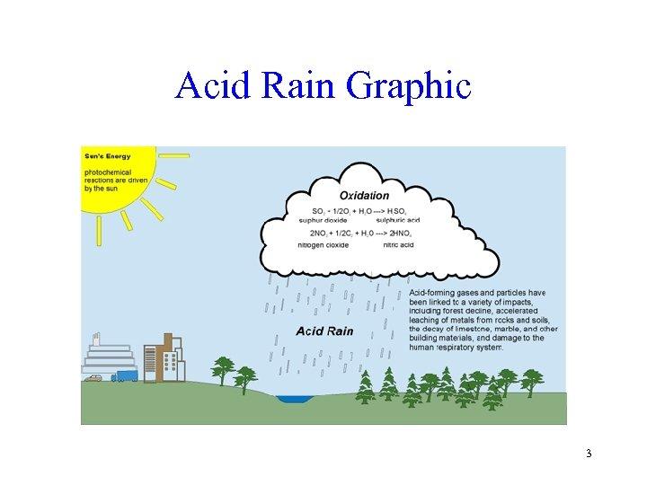 Acid Rain Graphic 3