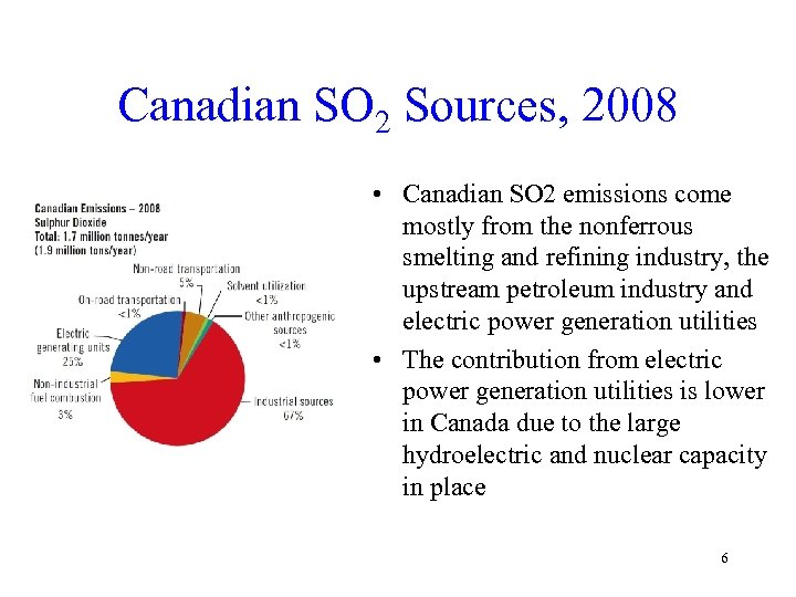 Canadian SO 2 Sources, 2008 • Canadian SO 2 emissions come mostly from the