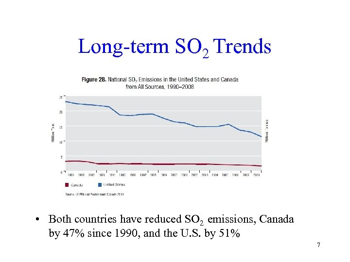 Long-term SO 2 Trends • Both countries have reduced SO 2 emissions, Canada by