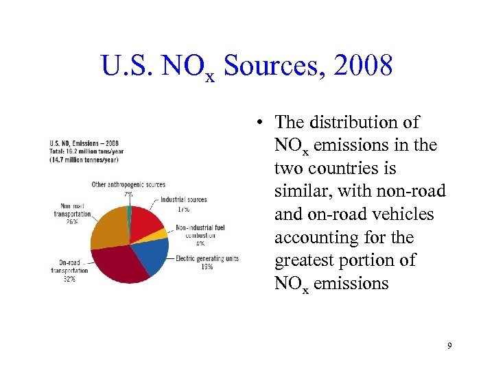 U. S. NOx Sources, 2008 • The distribution of NOx emissions in the two