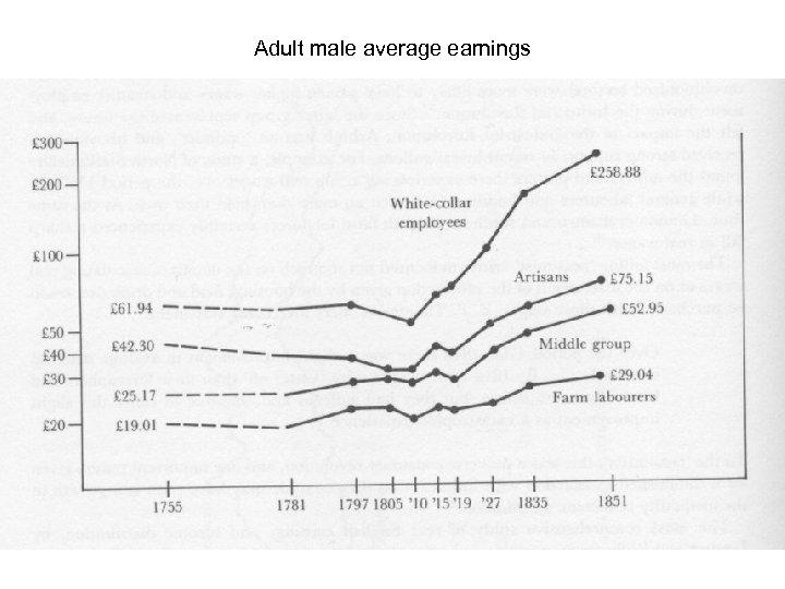 Adult male average earnings
