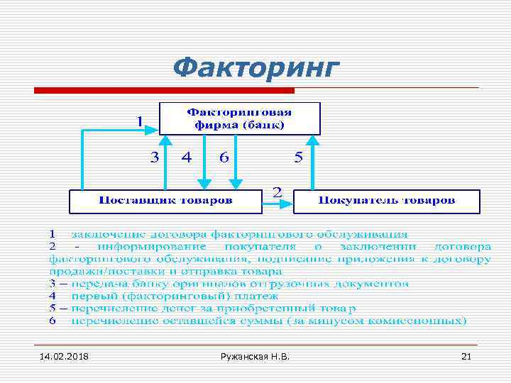 Факторинг 14. 02. 2018 Ружанская Н. В. 21