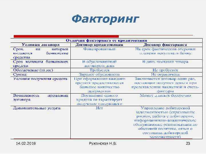 Факторинг 14. 02. 2018 Ружанская Н. В. 23