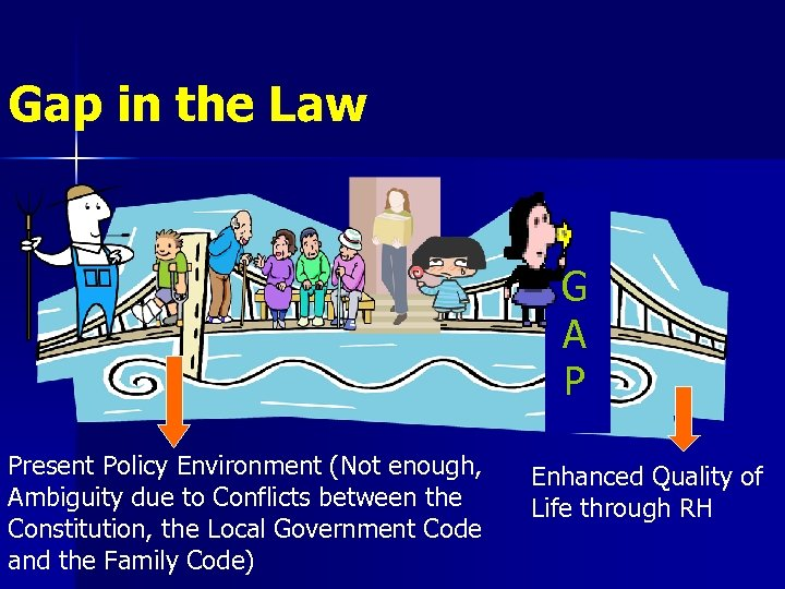 Gap in the Law G A P Present Policy Environment (Not enough, Ambiguity due