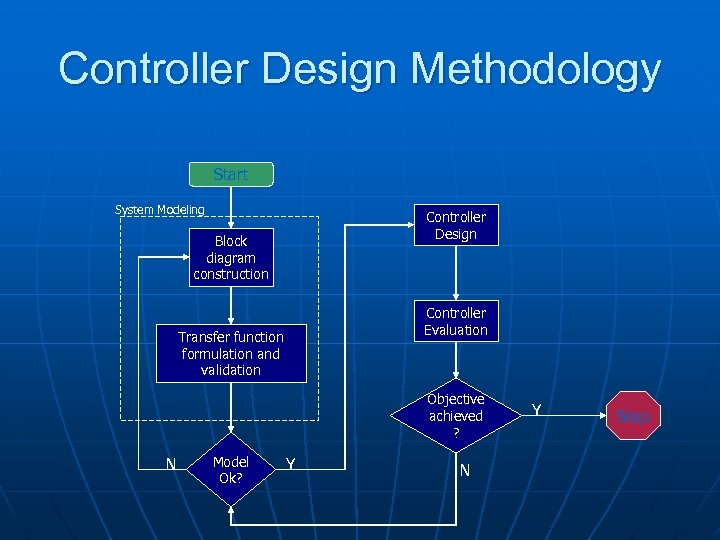 Controller Design Methodology Start System Modeling Controller Design Block diagram construction Controller Evaluation Transfer