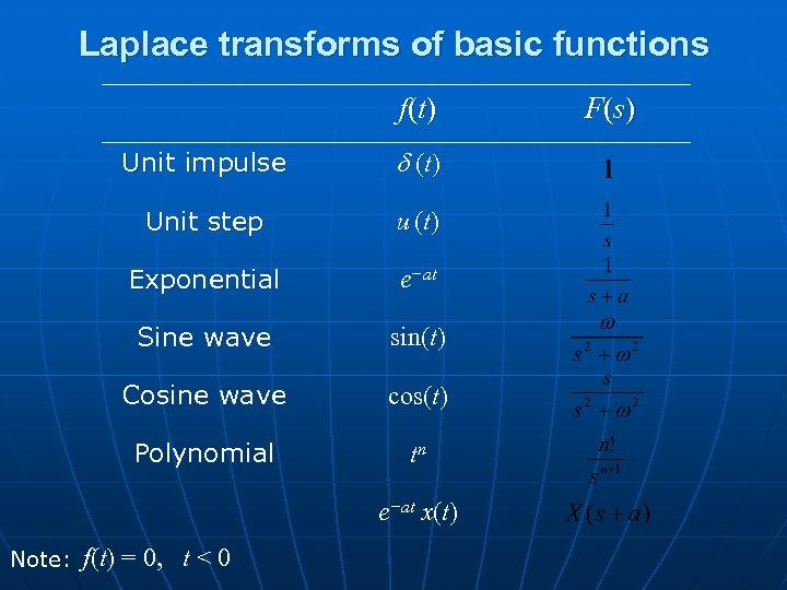 Laplace transforms of basic functions f (t ) Unit impulse d (t ) Unit