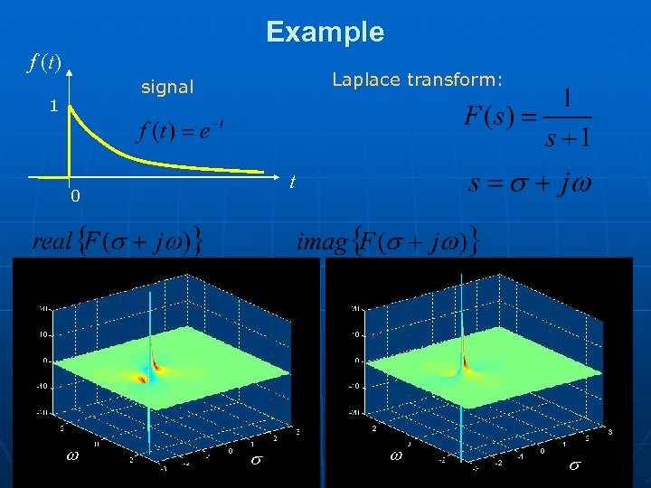Example f (t) Laplace transform: signal 1 t 0 w s