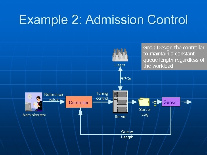 Example 2: Admission Control Users Goal: Design the controller to maintain a constant queue