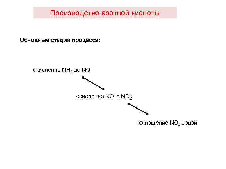 Производство азотной кислоты Основные стадии процесса: окисление NH 3 до NO oкисление NO в