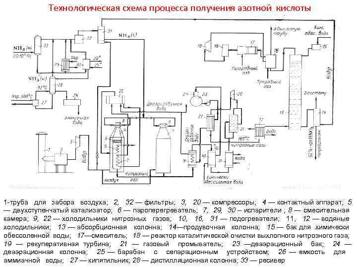 Технологическая схема процесса получения азотной кислоты 1 -труба для забора воздуха; 2, 32 —