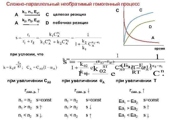 Сложно-параллельный необратимый гомогенный процесс А А k 1, n 1, Ea 1 k 2,