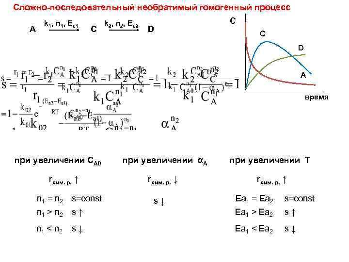Сложно-последовательный необратимый гомогенный процесс А k 1, n 1, Ea 1 C k 2,
