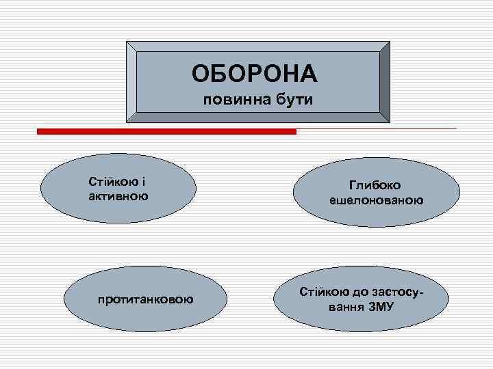 ОБОРОНА повинна бути Стійкою і активною протитанковою Глибоко ешелонованою Стійкою до застосування ЗМУ
